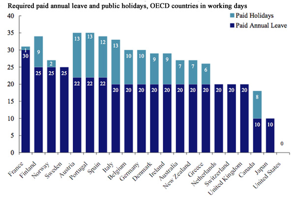 Other countries have made different choices regard work and leisure