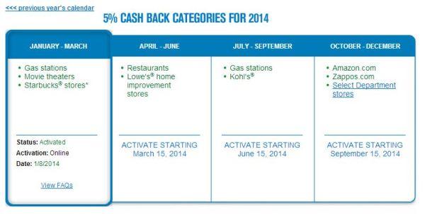 2014 Chase Freedom Bonus Categories