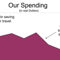 Yes, Full Time Travel Really is Less Expensive than Staying Home