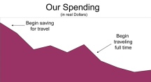 Our Spending Featured