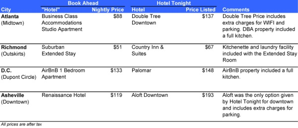 Hotel Tonight Rate Comparison Chart