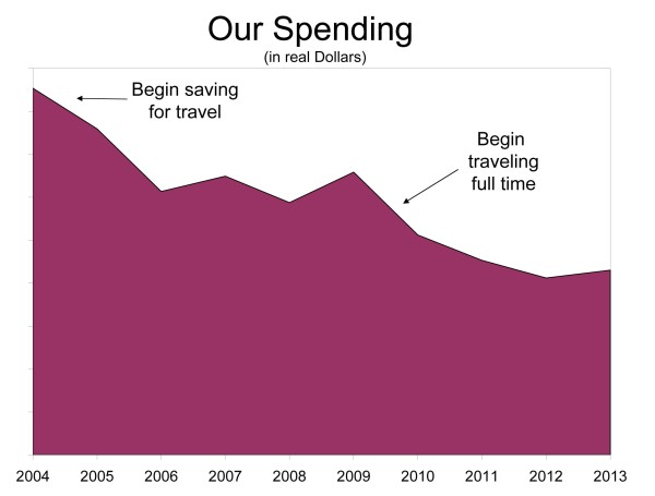 Our Spending