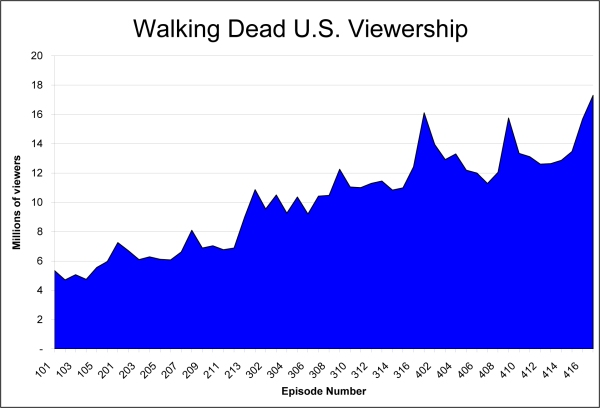 Walking Dead Viewership