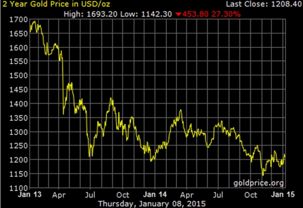 Buy Gold and get rich, RICH, I tell you!!! Also, it's a good way to protect against inflation.